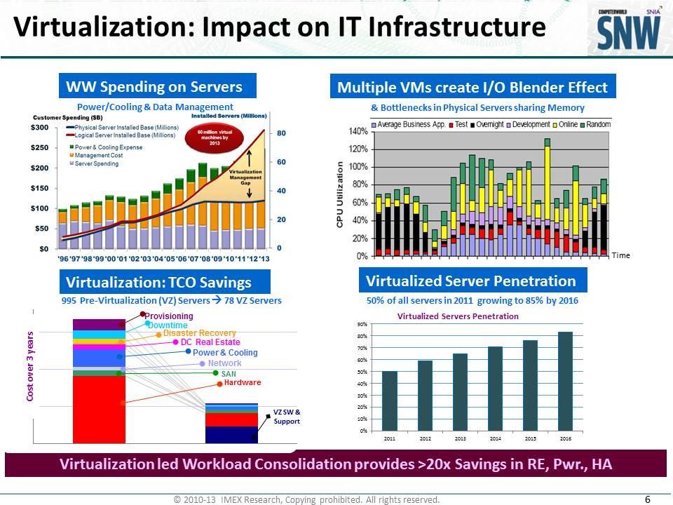 benefits and impact of virtualization technology Benefits of virtualization for education industry virtualization can play an important part in tomorrow's education industry impact of virtualization on education technology is potentially substantial, for example, using virtualization the overall costs can be reduced and operational efficiencies of educational institutes can be improved.
